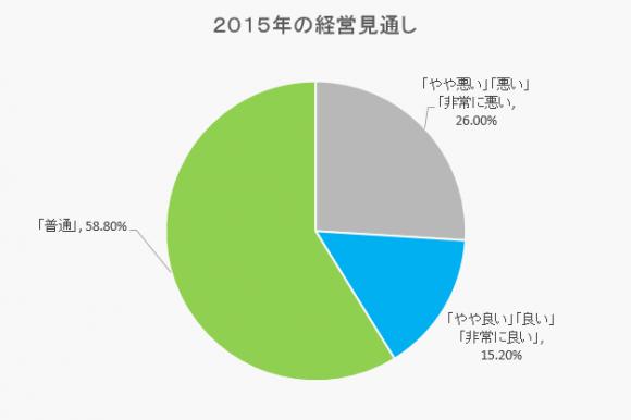 2015_forcast