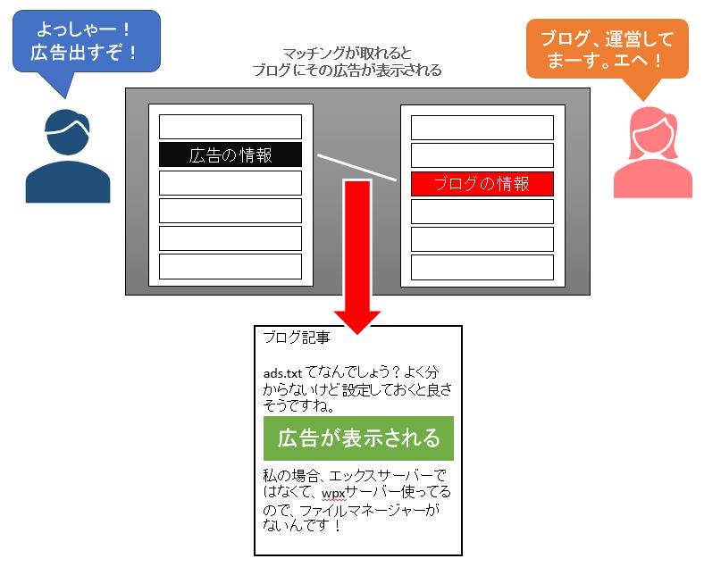 アドセンスなどの自動広告が表示される仕組み