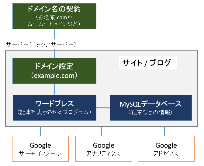 サイト・ブログの全体構成